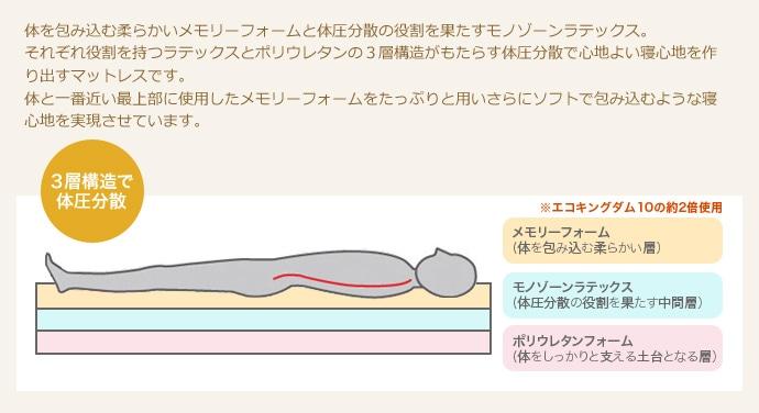 3層構造で体圧分散