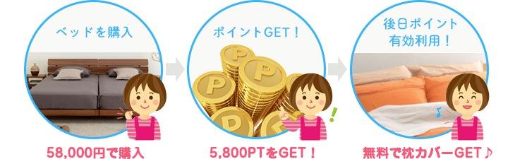 ベッド購入 58,000円で購入→ポイントGET!5,800PTをGET!→後日ポイント有効利用! 無料で枕カバーGET♪