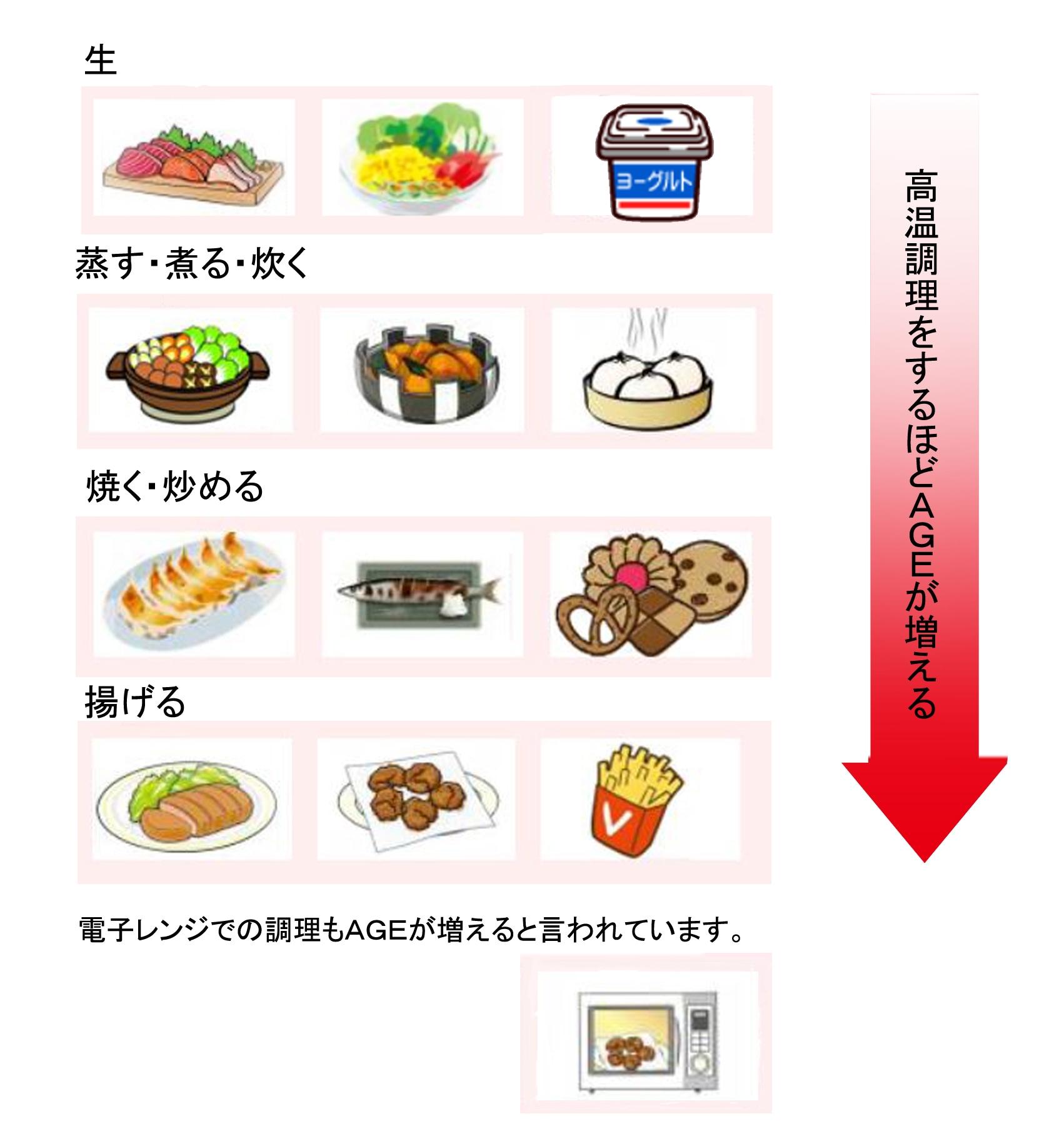糖化最終産物(AGE)は生、蒸す、炊く、煮る、焼く、揚げると高温調理すると高くなる。