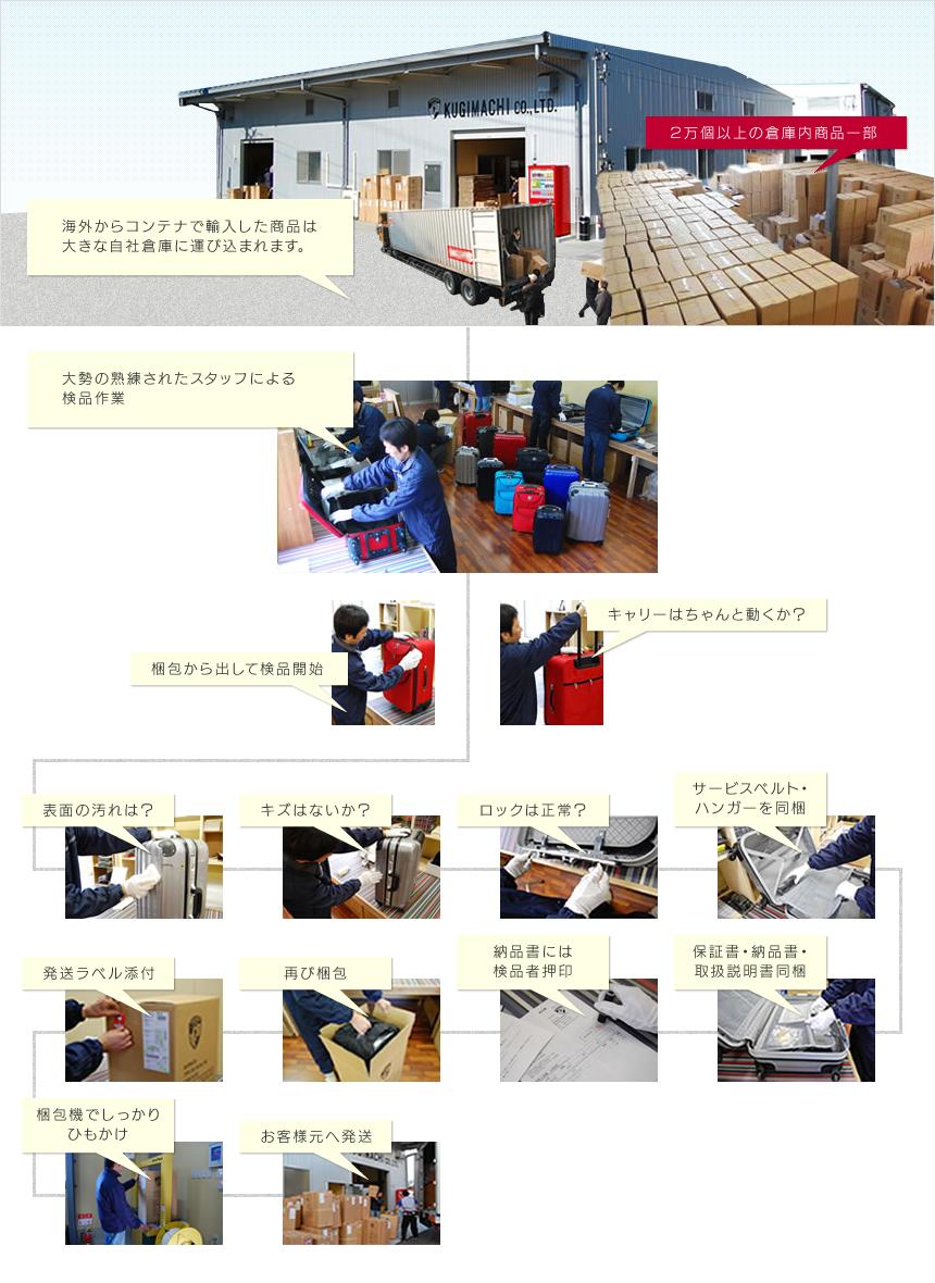 商品検品工程について
