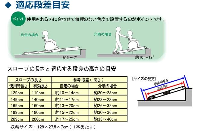 スロープの長さ選びは、傾斜角度を目安に決めます。