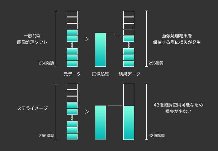 ステライメージは一色あたり43億階調扱うことが可能