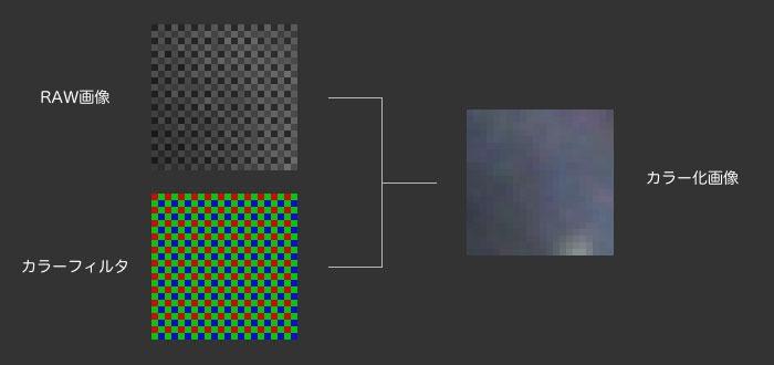 カラー化の際にノイズなどの情報が色情報の内側に入り込む