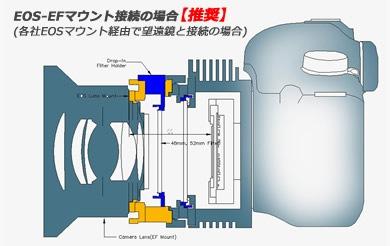 EOS-Eマウント接続の場合(推奨) イメージ図。クリックして拡大