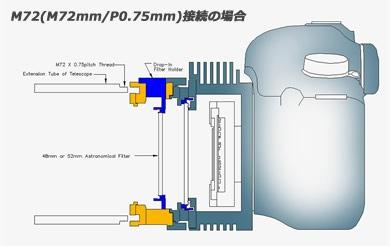 M72(M72mm/P0.75mm)接続の場合 イメージ図。クリックして拡大