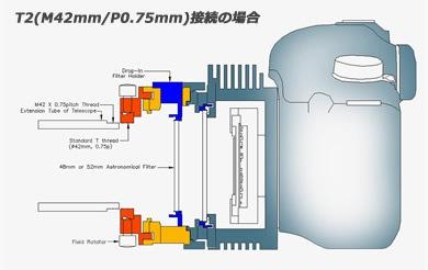 T2(M42mm/P0.75mm)接続の場合 イメージ図。クリックして拡大