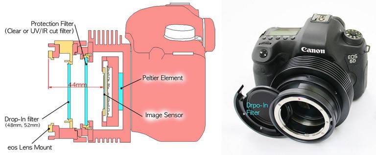 左 パッケージに付属の「CMS-C(EOSマウントホルダー)」を併用したイメージ図。右 標準装備のドロップ・インフィルターにより、フィルターをドロップインした商品画像
