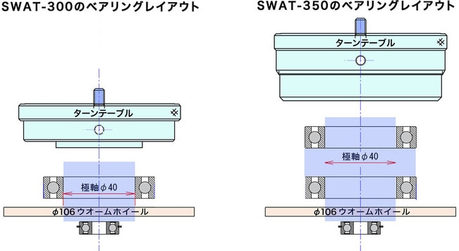 SWAT-300とSWAT-350の極軸ベアリングレイアウトの概念図。