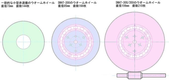SWATシリーズと一般的な小型赤道儀の、ウォームホイール径とPモーションを示す画像を3つ並べています。左が一般的な小型赤道儀、中央がSWAT-200、右がSWAT-300とSWAT-350。