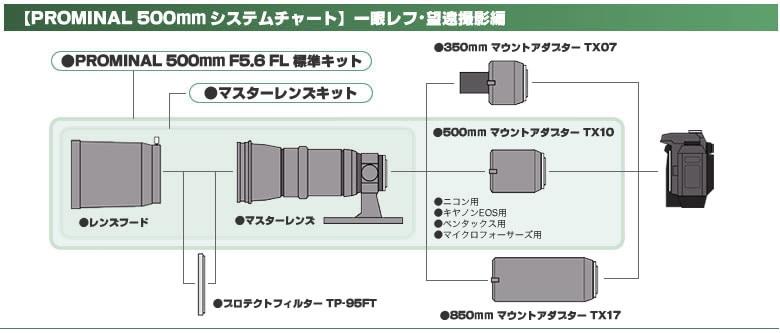 Prominar 500mm システムチャート(一眼レフ・望遠撮影編)