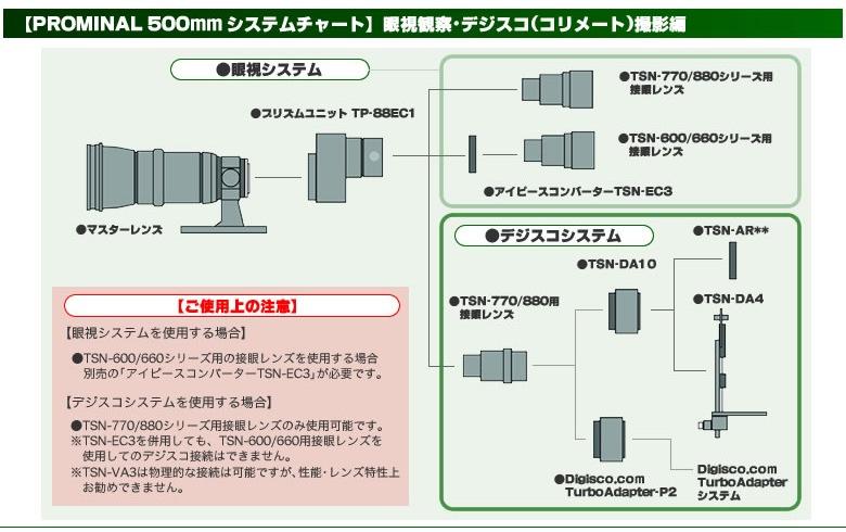 Prominar 500mm システムチャート(眼視観察・デジスコ(コリメート)撮影編)