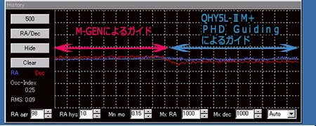 前半をM-GEN、後半をPHD Guiding(QHY5L-IIM)でガイドした比較図。パソコンを使用するタイプのオートガイダーに劣らない高精度です。
