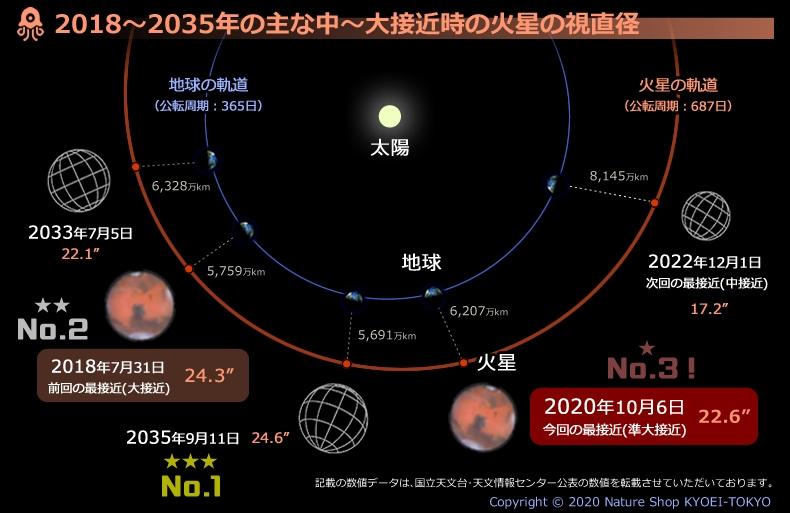 火星大接近軌道図