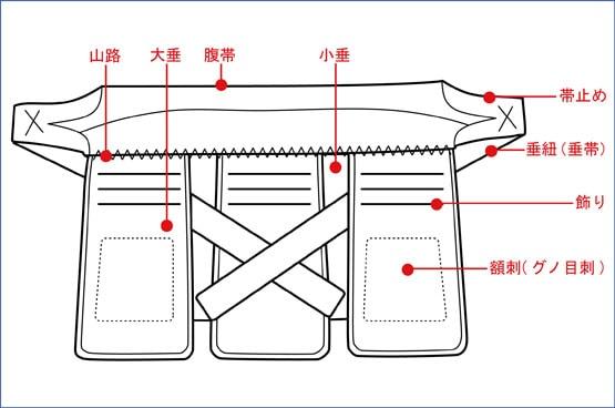 剣道防具の各部名称「垂(たれ)」