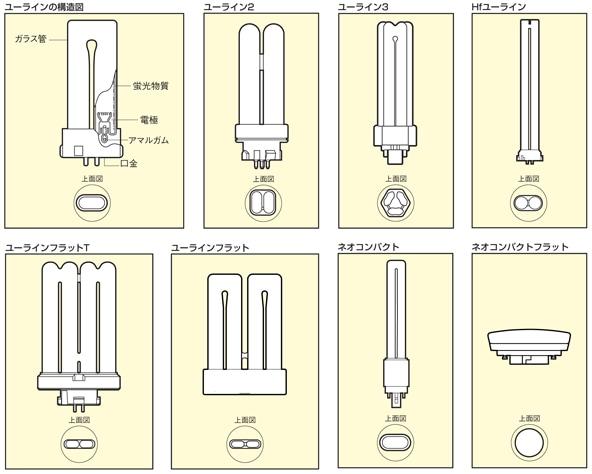コンパクト形蛍光ランプの形状