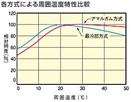 各方式による周囲温度特性比較