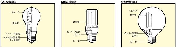 電球型蛍光ランプの構造