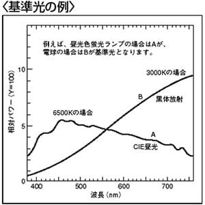 【図1】演色評価数の試験の為の基準光源の波長など