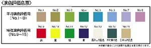 【図2】基準光源と試料(製品)で、これらの色の見え方を比較する