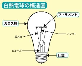 白熱電球の構造