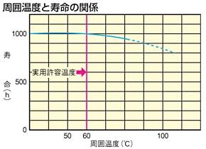 周囲温度による寿命変化