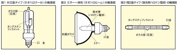 ハロゲン電球の特長