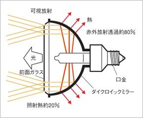 ダイクロイックミラーの構造・原理