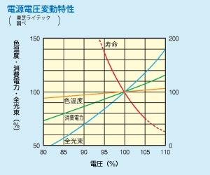 電源電圧変動特性