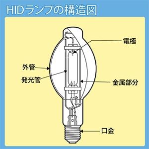 HIDランプの構造