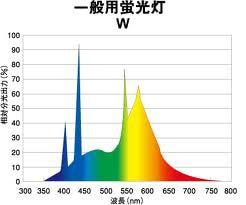 とある蛍光灯ランプの「分光分布」測定結果