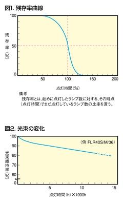 蛍光ランプの寿命特性