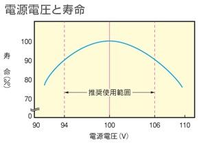 電源電圧と寿命