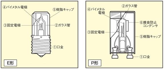 点灯管の構造と働き