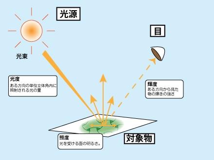 光に関する用語