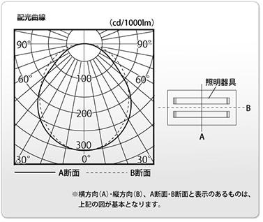 配光曲線の例