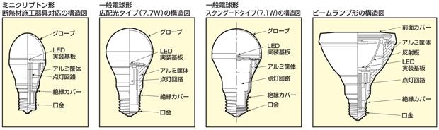 LED電球の構造