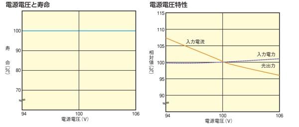 電源電圧特性