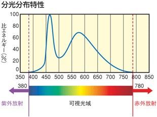 分光分布特性