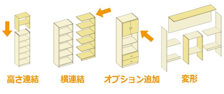高さ連結、横連結、オプション追加、変形