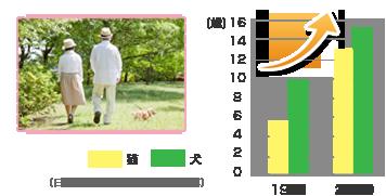 ペットの高齢化グラフ