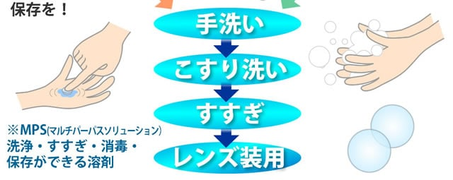 コンタクトレンズの正しい使い方の図