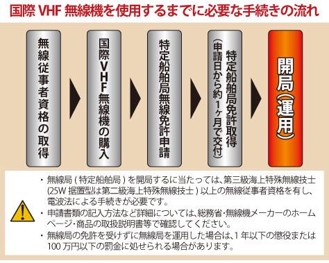 国際VHF無線機を使用するまでに必要な手続きの流れ