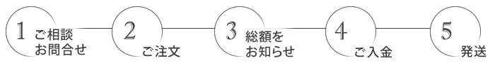 1:ご相談・お問合せ → 2:ご注文 → 3:総額をお知らせ → 4:ご入金 → 5:発送