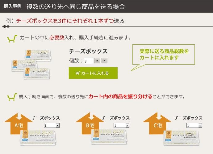 購入事例 複数の送り先へ同じ商品を送る場合 例)チーズボックスを3件にそれぞれ1本ずつ送る|1.カートの中に必要数入れ、購入手続きに進みます。2.購入手続き画面で、複数の送り先にカート内の商品を振り分けることができます。