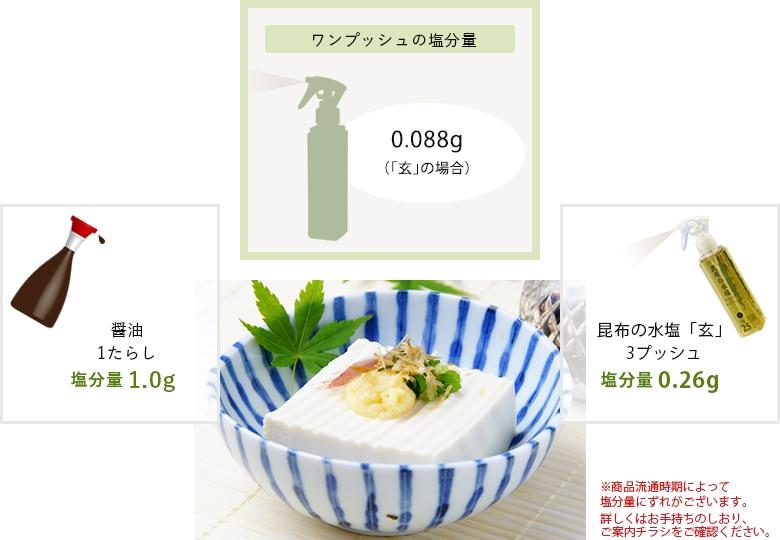 ワンプッシュの塩分量0.034g(「海」の場合) 醤油1たらし塩分量1.0g 昆布の水塩「海」8プッシュ塩分量0.27g