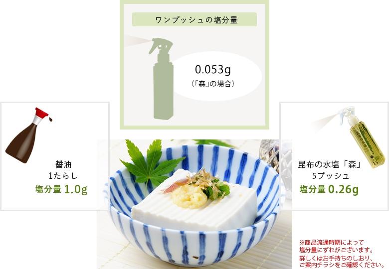 ワンプッシュの塩分量0.053g(「森」の場合) 醤油1たらし塩分量1.0g 昆布の水塩「森」5プッシュ塩分量0.26g