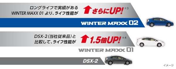 ダンロップ WINTER MAXX 02