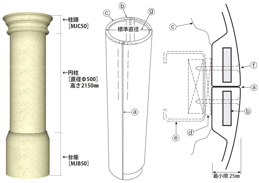 サンメントス化粧柱巻施工法