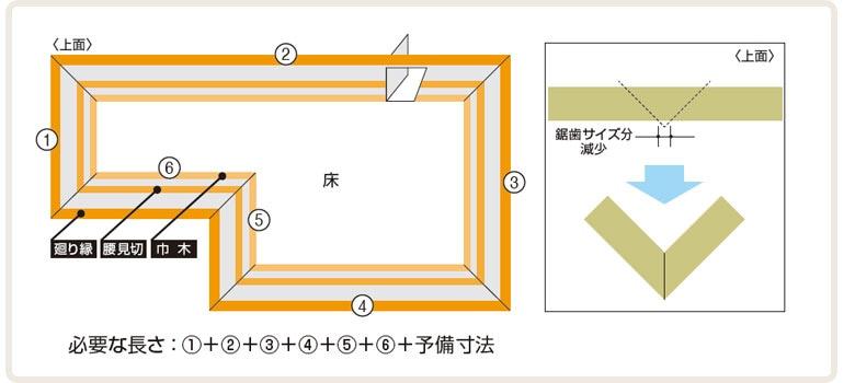 部屋の寸法から必要量を求めるイメージ
