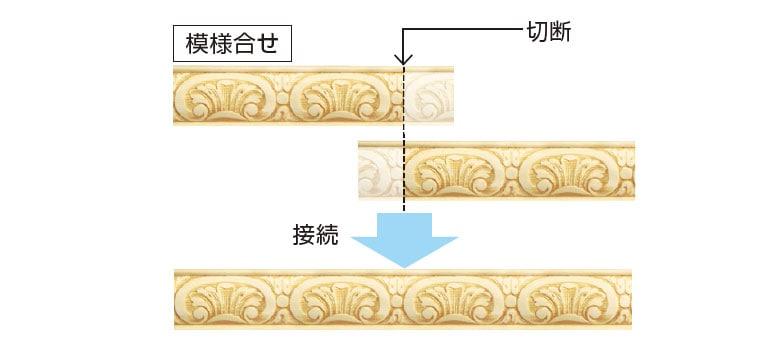 製品の模様合せに必要な寸法を配慮イメージ